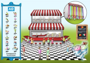 MASTERCARD Ice Cream Parlor 1